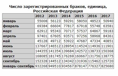 По данным Росстата http://www.gks.ru/dbscripts/cbsd/dbinet.cgi?pl=2402004